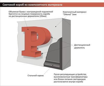 световой короб из композитного материала, объемные буквы на световом коробе
